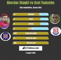 Xherdan Shaqiri vs Axel Tuanzebe h2h player stats