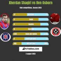 Xherdan Shaqiri vs Ben Osborn h2h player stats