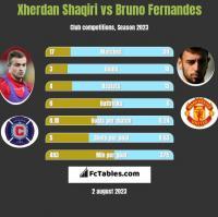 Xherdan Shaqiri vs Bruno Fernandes h2h player stats