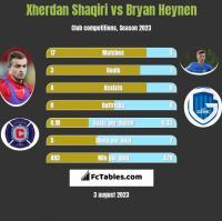 Xherdan Shaqiri vs Bryan Heynen h2h player stats