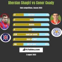 Xherdan Shaqiri vs Conor Coady h2h player stats