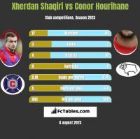 Xherdan Shaqiri vs Conor Hourihane h2h player stats