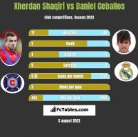 Xherdan Shaqiri vs Daniel Ceballos h2h player stats
