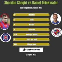 Xherdan Shaqiri vs Daniel Drinkwater h2h player stats