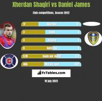 Xherdan Shaqiri vs Daniel James h2h player stats