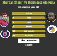 Xherdan Shaqiri vs Dieumerci Ndongala h2h player stats