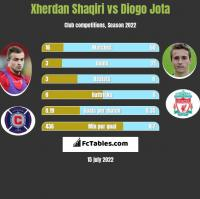 Xherdan Shaqiri vs Diogo Jota h2h player stats
