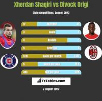 Xherdan Shaqiri vs Divock Origi h2h player stats