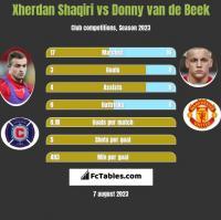 Xherdan Shaqiri vs Donny van de Beek h2h player stats