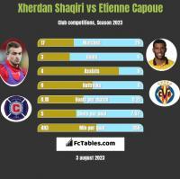 Xherdan Shaqiri vs Etienne Capoue h2h player stats