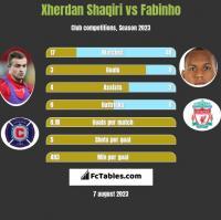 Xherdan Shaqiri vs Fabinho h2h player stats