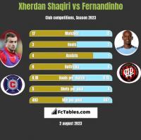 Xherdan Shaqiri vs Fernandinho h2h player stats
