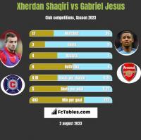 Xherdan Shaqiri vs Gabriel Jesus h2h player stats