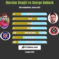Xherdan Shaqiri vs George Baldock h2h player stats