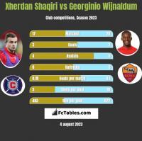 Xherdan Shaqiri vs Georginio Wijnaldum h2h player stats