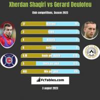 Xherdan Shaqiri vs Gerard Deulofeu h2h player stats