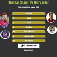 Xherdan Shaqiri vs Harry Arter h2h player stats