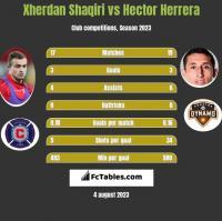 Xherdan Shaqiri vs Hector Herrera h2h player stats