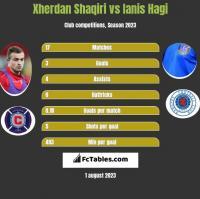 Xherdan Shaqiri vs Ianis Hagi h2h player stats