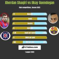 Xherdan Shaqiri vs Ilkay Guendogan h2h player stats
