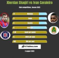 Xherdan Shaqiri vs Ivan Cavaleiro h2h player stats