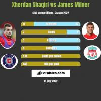 Xherdan Shaqiri vs James Milner h2h player stats