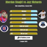 Xherdan Shaqiri vs Jazz Richards h2h player stats