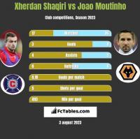 Xherdan Shaqiri vs Joao Moutinho h2h player stats