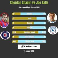 Xherdan Shaqiri vs Joe Ralls h2h player stats