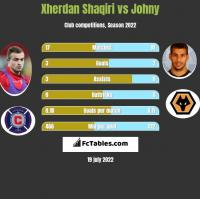 Xherdan Shaqiri vs Johny h2h player stats