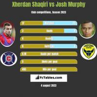Xherdan Shaqiri vs Josh Murphy h2h player stats