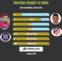 Xherdan Shaqiri vs Koke h2h player stats