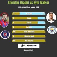 Xherdan Shaqiri vs Kyle Walker h2h player stats