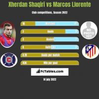 Xherdan Shaqiri vs Marcos Llorente h2h player stats