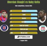 Xherdan Shaqiri vs Naby Keita h2h player stats