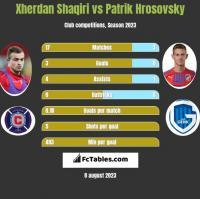Xherdan Shaqiri vs Patrik Hrosovsky h2h player stats