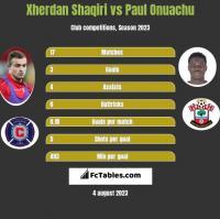 Xherdan Shaqiri vs Paul Onuachu h2h player stats