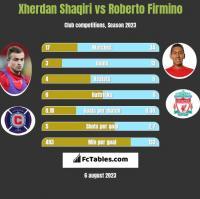 Xherdan Shaqiri vs Roberto Firmino h2h player stats
