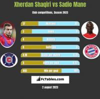Xherdan Shaqiri vs Sadio Mane h2h player stats