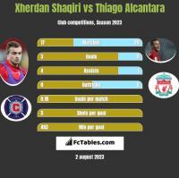 Xherdan Shaqiri vs Thiago Alcantara h2h player stats