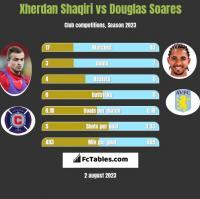 Xherdan Shaqiri vs Douglas Soares h2h player stats