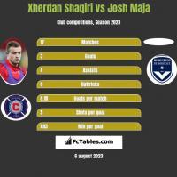 Xherdan Shaqiri vs Josh Maja h2h player stats