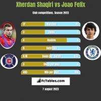 Xherdan Shaqiri vs Joao Felix h2h player stats
