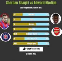 Xherdan Shaqiri vs Edward Nketiah h2h player stats
