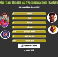 Xherdan Shaqiri vs Ayotomiwa Dele-Bashiru h2h player stats