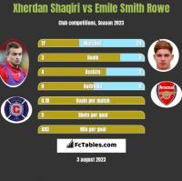 Xherdan Shaqiri vs Emile Smith Rowe h2h player stats