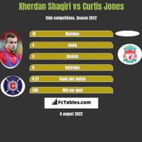 Xherdan Shaqiri vs Curtis Jones h2h player stats
