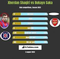 Xherdan Shaqiri vs Bukayo Saka h2h player stats