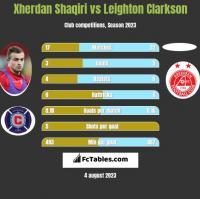 Xherdan Shaqiri vs Leighton Clarkson h2h player stats