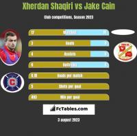 Xherdan Shaqiri vs Jake Cain h2h player stats